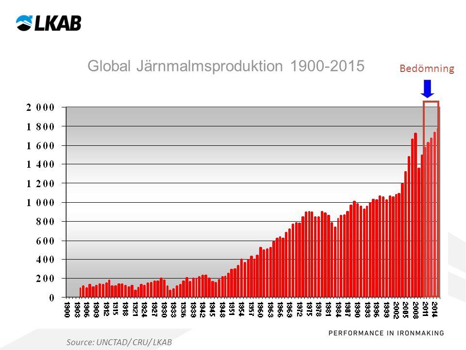 Sv Source: UNCTAD/ CRU/ LKAB Bedömning Global Järnmalmsproduktion 1900-2015