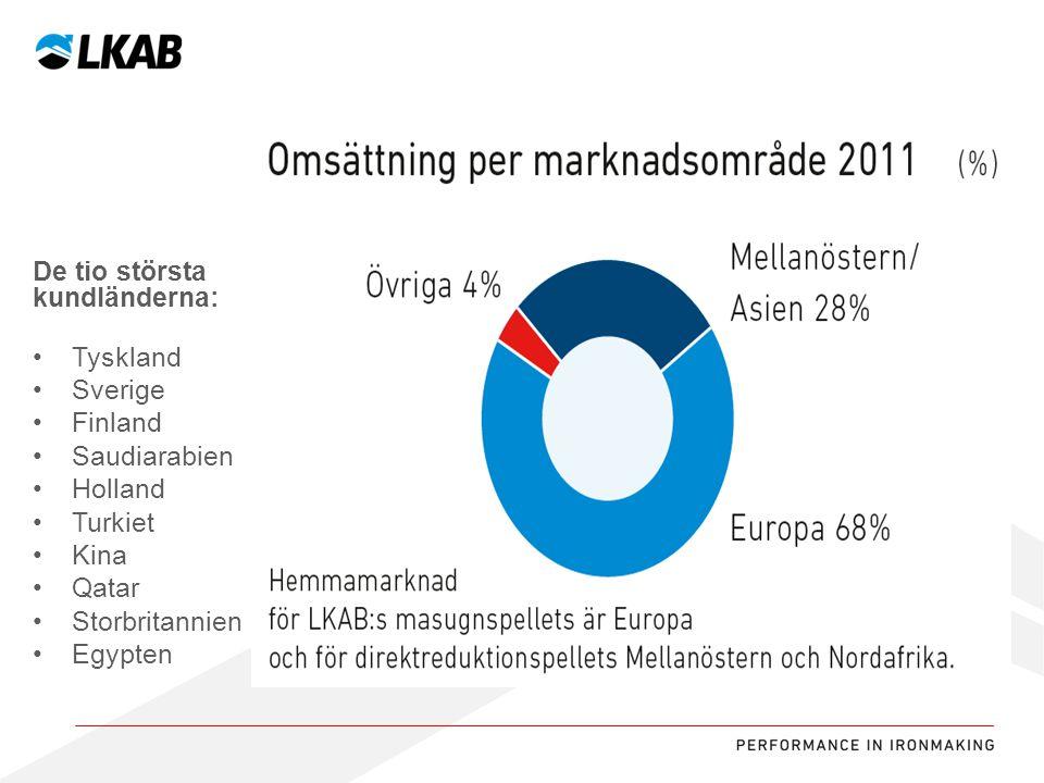 Sv De tio största kundländerna: Tyskland Sverige Finland Saudiarabien Holland Turkiet Kina Qatar Storbritannien Egypten