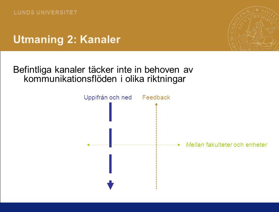 21 L U N D S U N I V E R S I T E T Utmaning 2: Kanaler Befintliga kanaler täcker inte in behoven av kommunikationsflöden i olika riktningar Uppifrån o