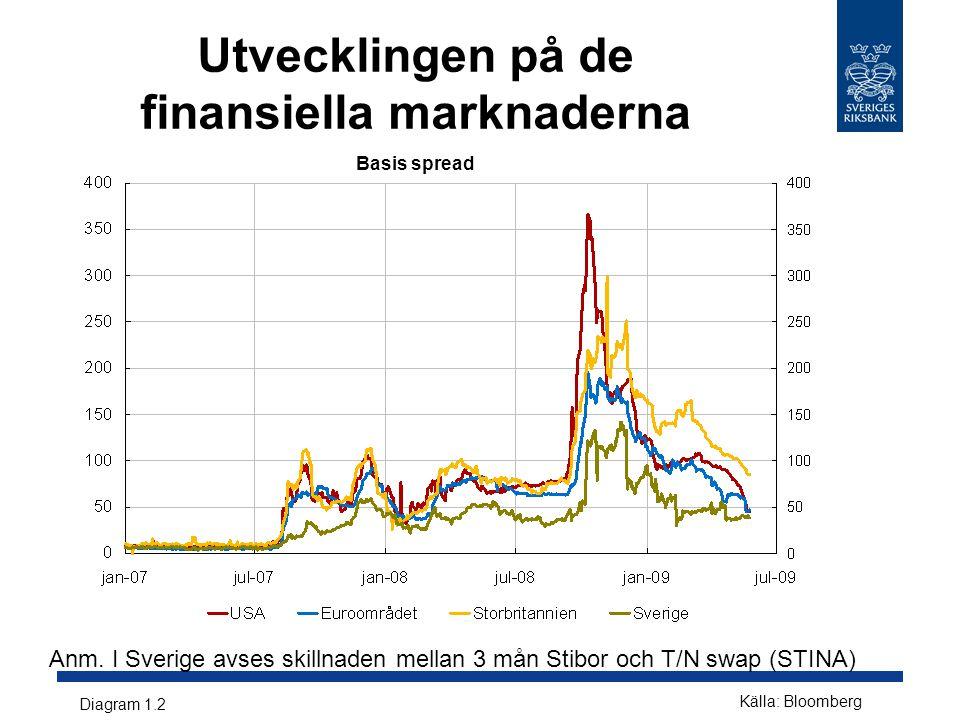 Anm. I Sverige avses skillnaden mellan 3 mån Stibor och T/N swap (STINA) Diagram 1.2 Källa: Bloomberg Utvecklingen på de finansiella marknaderna Basis