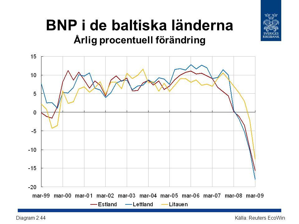BNP i de baltiska länderna Årlig procentuell förändring Källa: Reuters EcoWinDiagram 2:44