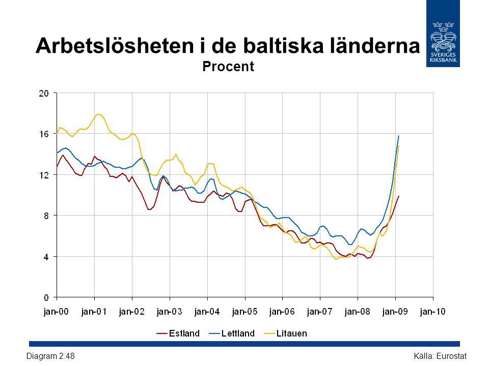 Arbetslösheten i de baltiska länderna Procent Källa: EurostatDiagram 2:48