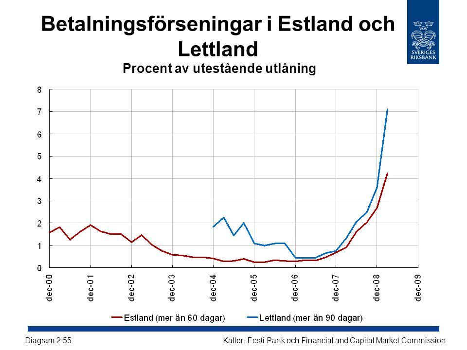 Betalningsförseningar i Estland och Lettland Procent av utestående utlåning Källor: Eesti Pank och Financial and Capital Market CommissionDiagram 2:55