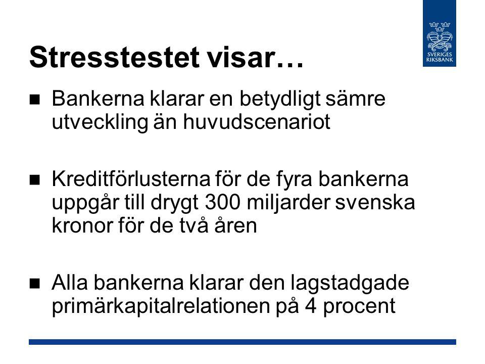 Stresstestet visar… Bankerna klarar en betydligt sämre utveckling än huvudscenariot Kreditförlusterna för de fyra bankerna uppgår till drygt 300 miljarder svenska kronor för de två åren Alla bankerna klarar den lagstadgade primärkapitalrelationen på 4 procent