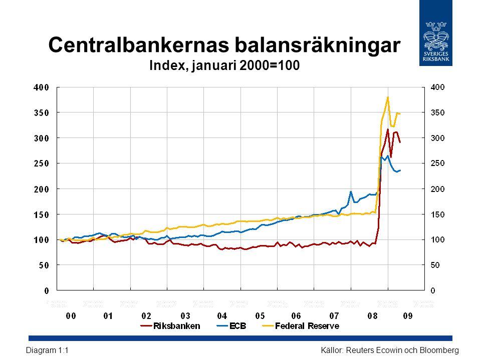 Centralbankernas balansräkningar Index, januari 2000=100 Källor: Reuters Ecowin och BloombergDiagram 1:1