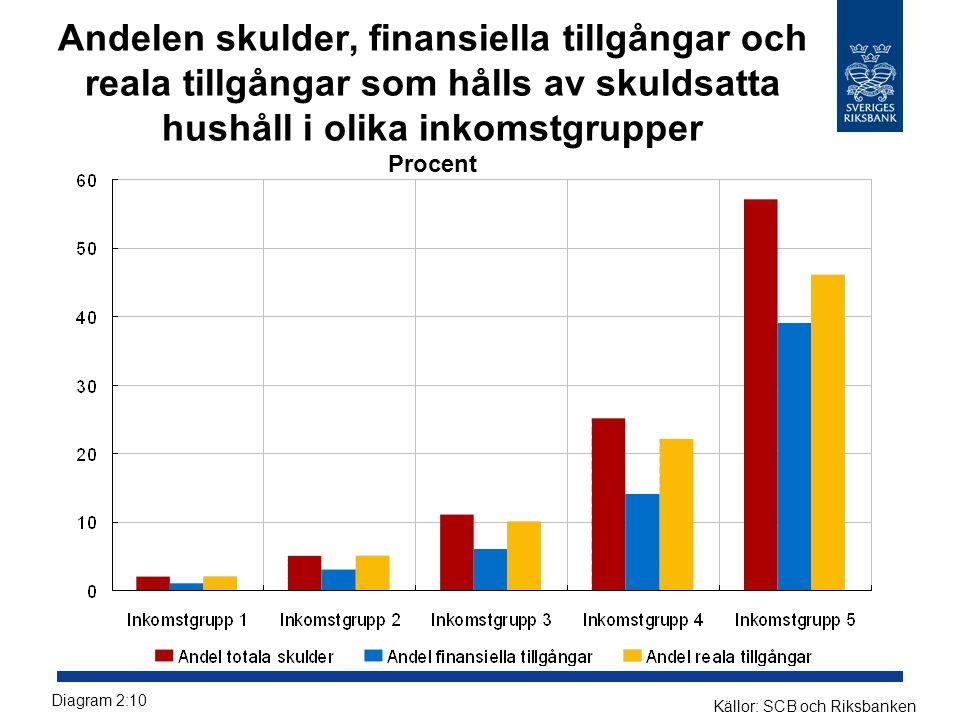 Andelen skulder, finansiella tillgångar och reala tillgångar som hålls av skuldsatta hushåll i olika inkomstgrupper Procent Diagram 2:10 Källor: SCB och Riksbanken