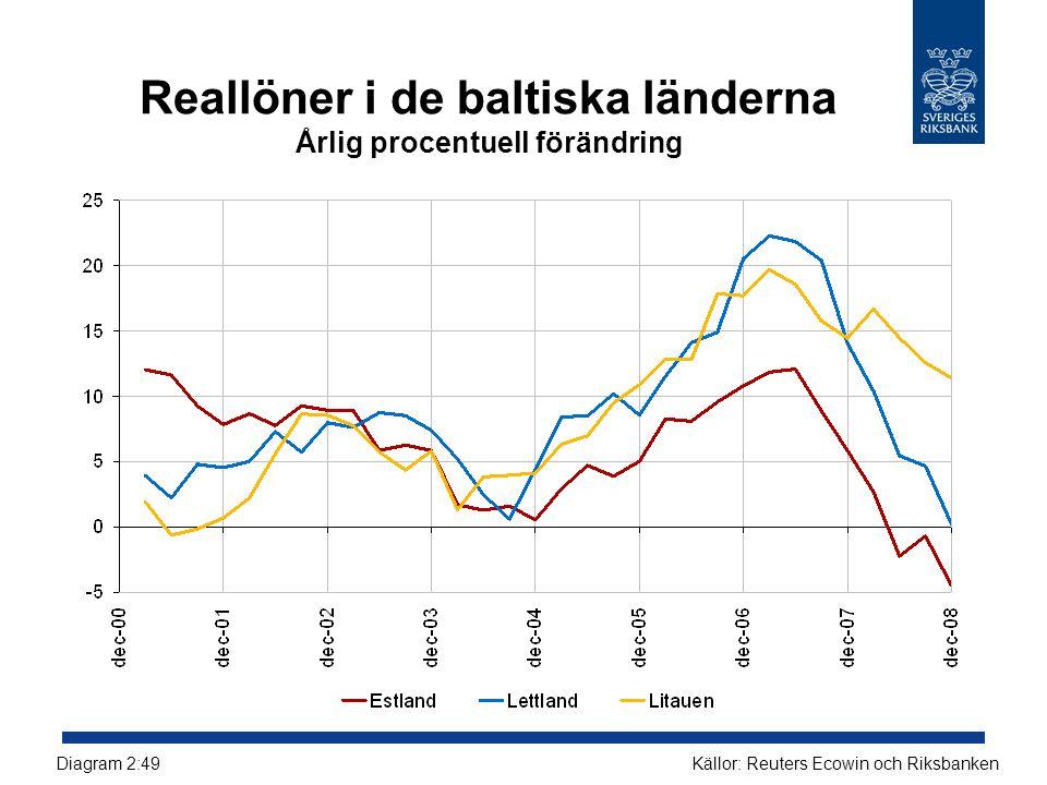 Reallöner i de baltiska länderna Årlig procentuell förändring Källor: Reuters Ecowin och RiksbankenDiagram 2:49
