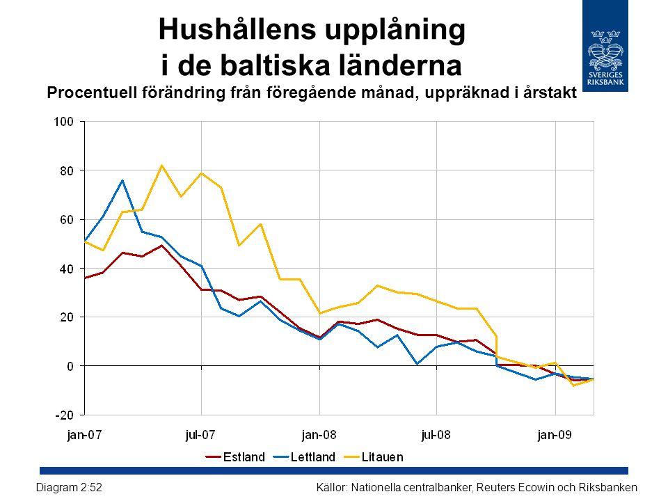 Hushållens upplåning i de baltiska länderna Procentuell förändring från föregående månad, uppräknad i årstakt Källor: Nationella centralbanker, Reuters Ecowin och RiksbankenDiagram 2:52