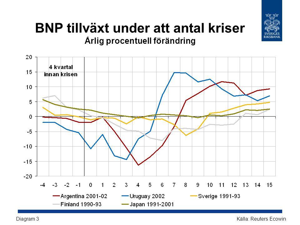 BNP tillväxt under att antal kriser Årlig procentuell förändring Källa: Reuters EcowinDiagram 3