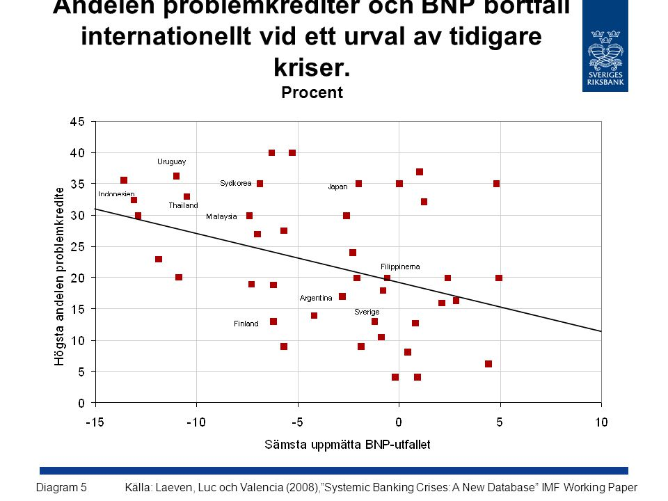 Andelen problemkrediter och BNP bortfall internationellt vid ett urval av tidigare kriser.