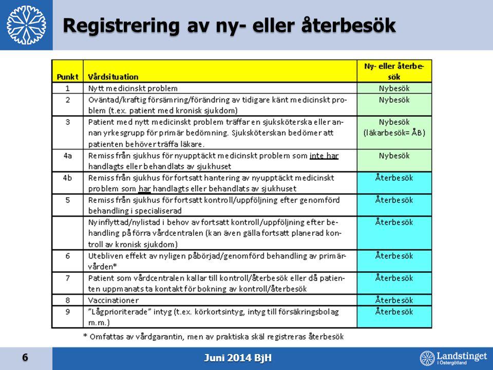 6 Juni 2014 BjH Registrering av ny- eller återbesök