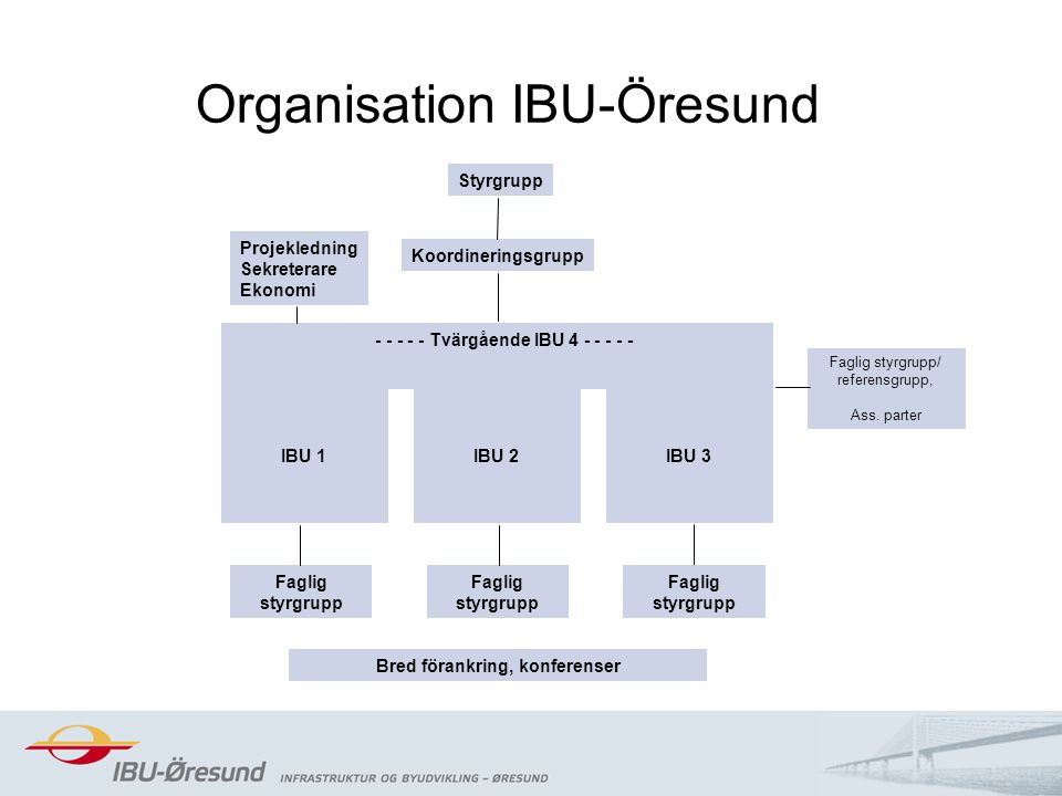 2014-08-2014 Organisation IBU-Öresund Styrgrupp Faglig styrgrupp/ referensgrupp, Ass. parter Faglig styrgrupp Projekledning Sekreterare Ekonomi Koordi