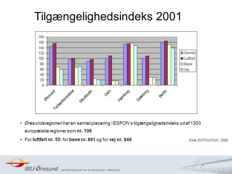 7 Tilgængelighedsindeks 2001 Øresundsregionen har en samlet placering i ESPON's tilgængelighedsindeks ud af 1300 europæiske regioner som nr.