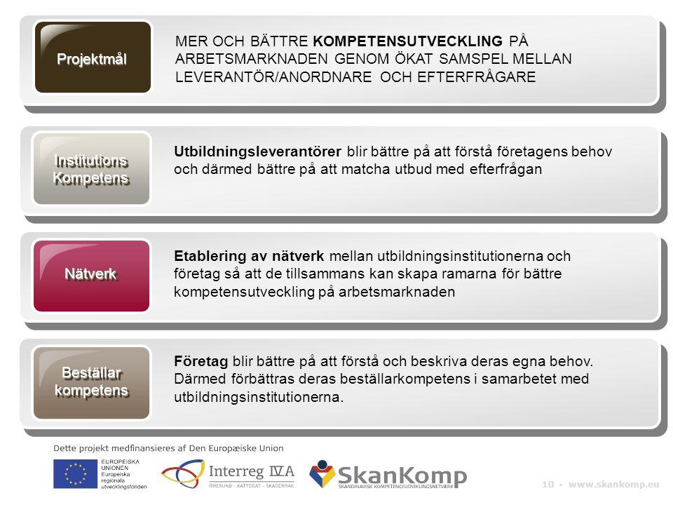 10 ▪ www.skankomp.eu InstitutionsKompetensInstitutionsKompetens Utbildningsleverantörer blir bättre på att förstå företagens behov och därmed bättre p
