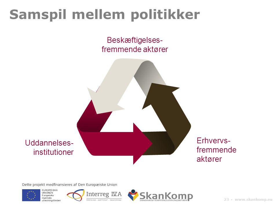 23 ▪ www.skankomp.eu Uddannelses- institutioner Erhvervs- fremmende aktører Beskæftigelses- fremmende aktører Samspil mellem politikker