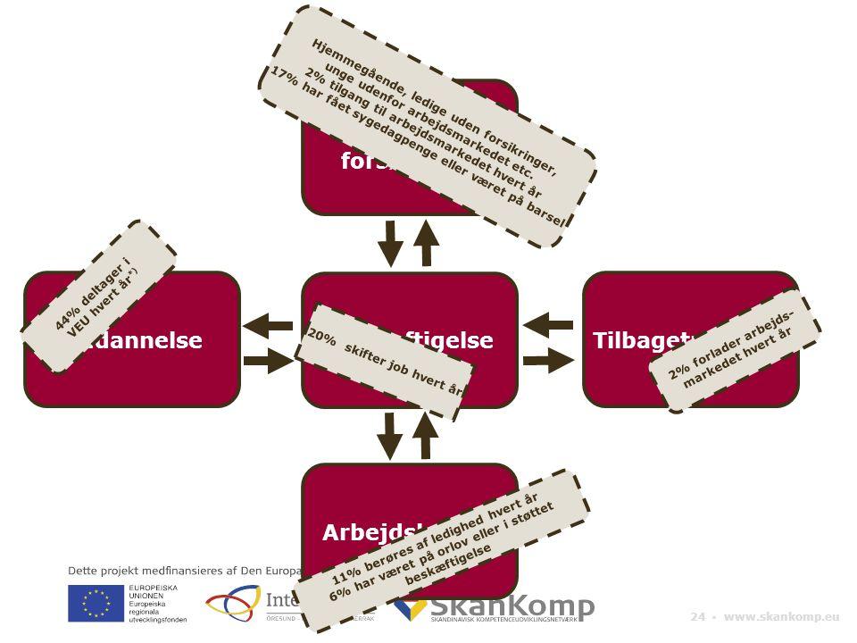 24 ▪ www.skankomp.eu Beskæftigelse Privat forsørgelse Arbejdsløshed TilbagetrækningUddannelse 44% deltager i VEU hvert år *) Hjemmegående, ledige uden