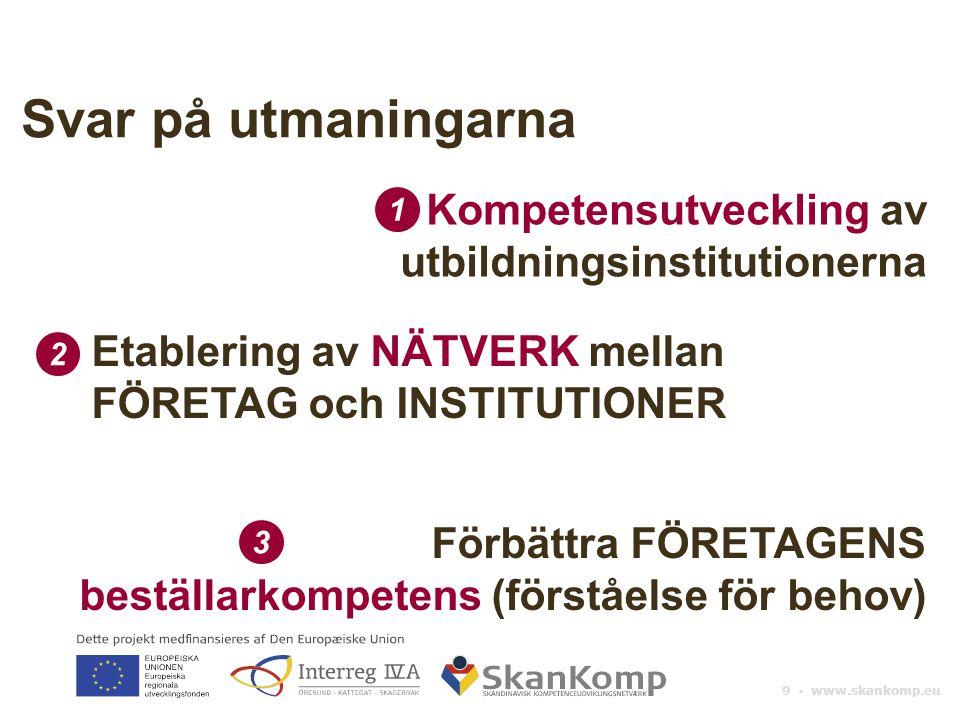 9 ▪ www.skankomp.eu Svar på utmaningarna Kompetensutveckling av utbildningsinstitutionerna Etablering av NÄTVERK mellan FÖRETAG och INSTITUTIONER Förbättra FÖRETAGENS beställarkompetens (förståelse för behov) 1 2 3
