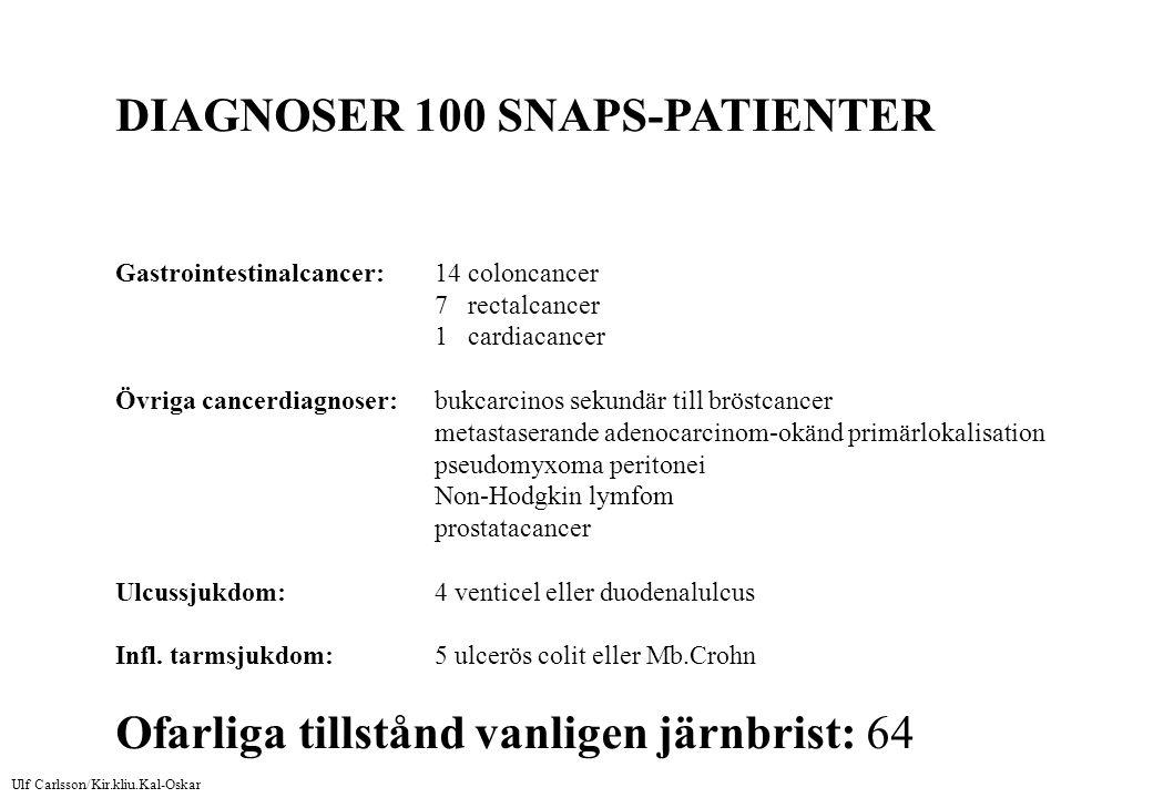 DIAGNOSER 100 SNAPS-PATIENTER Gastrointestinalcancer: 14 coloncancer 7 rectalcancer 1 cardiacancer Övriga cancerdiagnoser:bukcarcinos sekundär till bröstcancer metastaserande adenocarcinom-okänd primärlokalisation pseudomyxoma peritonei Non-Hodgkin lymfom prostatacancer Ulcussjukdom:4 venticel eller duodenalulcus Infl.