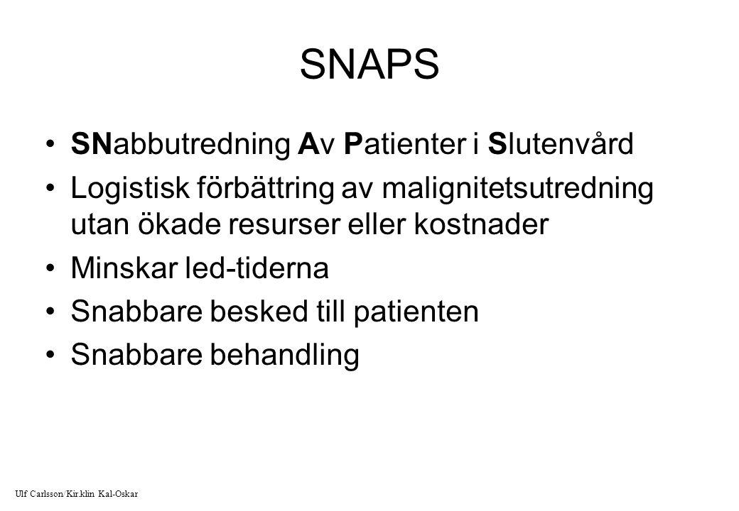 SNAPS SNabbutredning Av Patienter i Slutenvård Logistisk förbättring av malignitetsutredning utan ökade resurser eller kostnader Minskar led-tiderna S