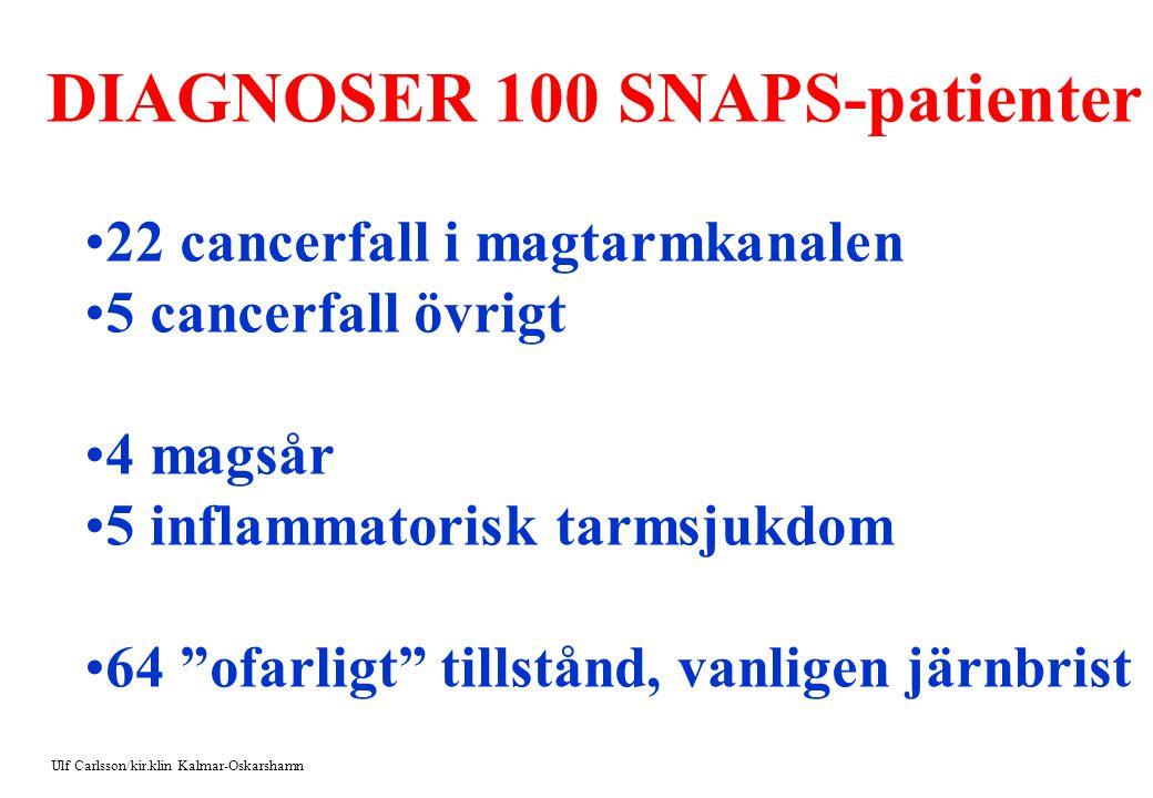 DIAGNOSER 100 SNAPS-patienter 22 cancerfall i magtarmkanalen 5 cancerfall övrigt 4 magsår 5 inflammatorisk tarmsjukdom 64 ofarligt tillstånd, vanligen järnbrist Ulf Carlsson/kir.klin Kalmar-Oskarshamn