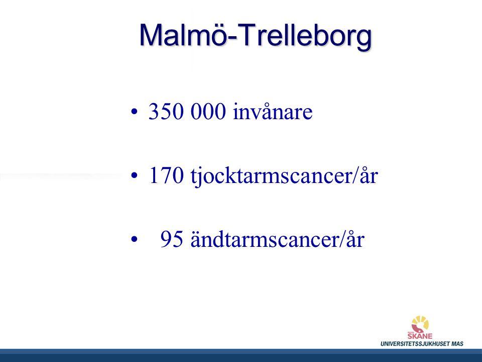 Malmö-Trelleborg 350 000 invånare 170 tjocktarmscancer/år 95 ändtarmscancer/år