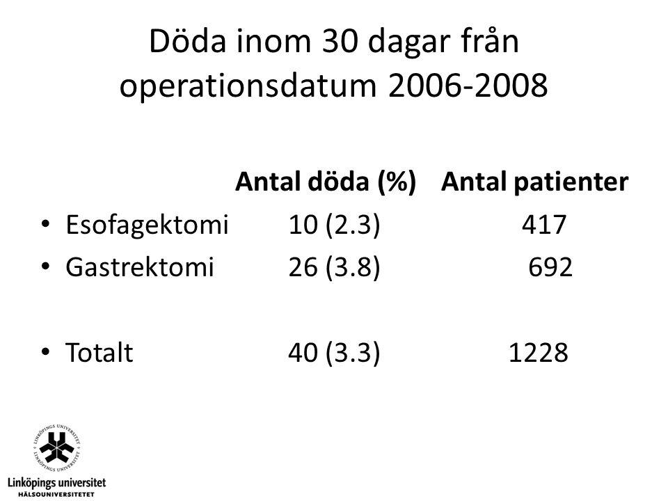 Döda inom 30 dagar från operationsdatum 2006-2008 Antal döda (%) Antal patienter Esofagektomi 10 (2.3) 417 Gastrektomi 26 (3.8) 692 Totalt 40 (3.3) 12
