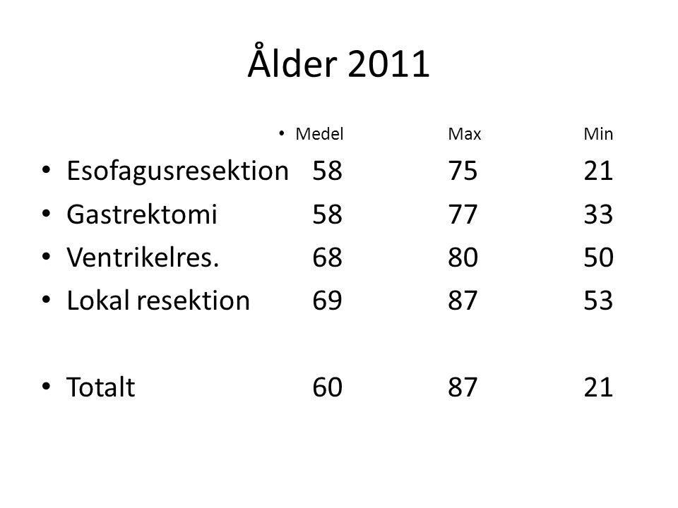 Ålder 2011 MedelMaxMin Esofagusresektion587521 Gastrektomi 587733 Ventrikelres. 688050 Lokal resektion698753 Totalt 6087 21