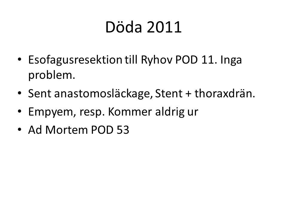 Döda 2011 Esofagusresektion till Ryhov POD 11. Inga problem. Sent anastomosläckage, Stent + thoraxdrän. Empyem, resp. Kommer aldrig ur Ad Mortem POD 5