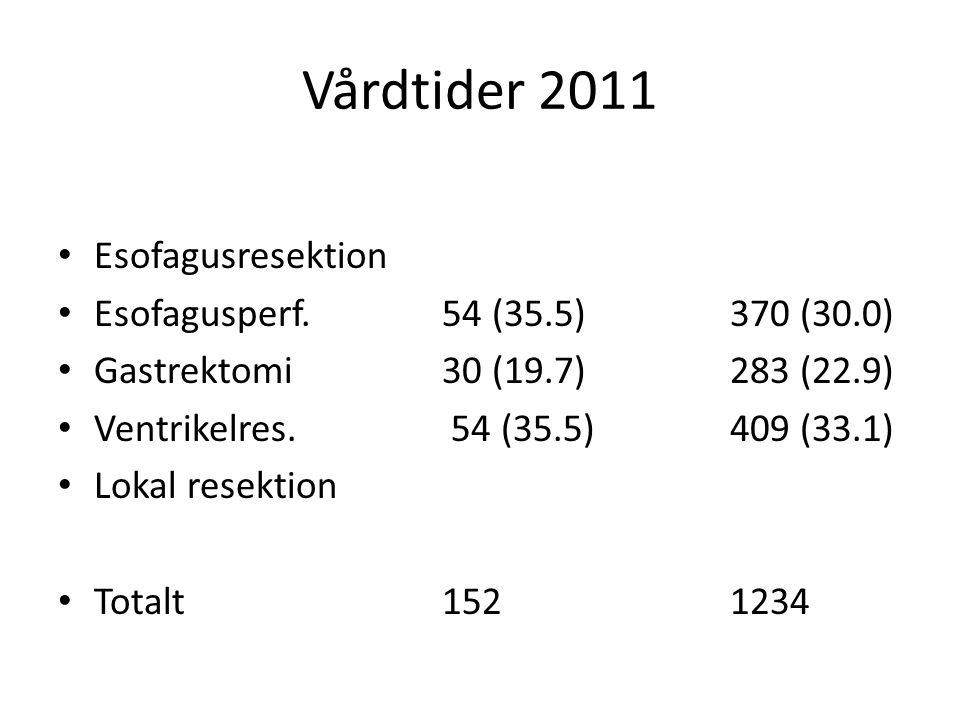 Vårdtider 2011 Esofagusresektion Esofagusperf. 54 (35.5) 370 (30.0) Gastrektomi 30 (19.7) 283 (22.9) Ventrikelres. 54 (35.5) 409 (33.1) Lokal resektio