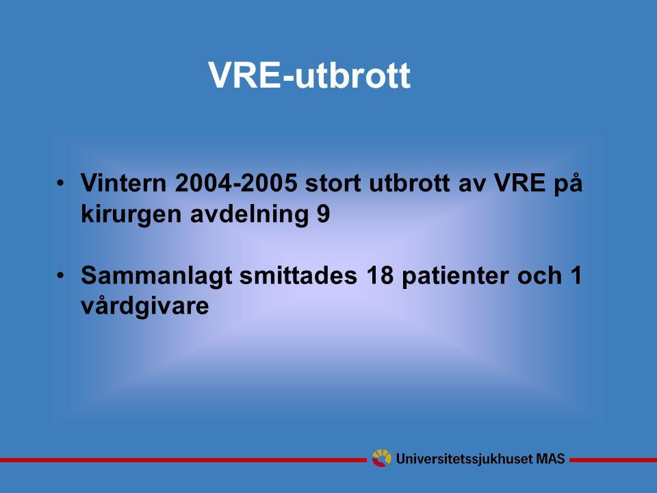 Vintern 2004-2005 stort utbrott av VRE på kirurgen avdelning 9 Sammanlagt smittades 18 patienter och 1 vårdgivare VRE-utbrott