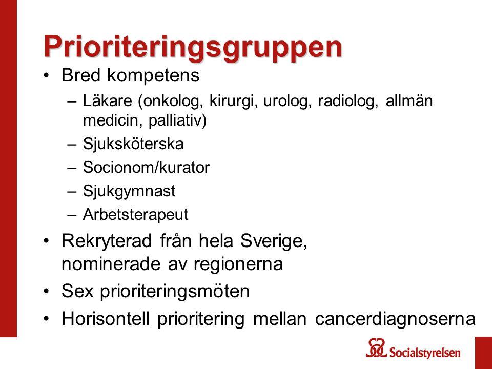 Prioriteringsgruppen Bred kompetens –Läkare (onkolog, kirurgi, urolog, radiolog, allmän medicin, palliativ) –Sjuksköterska –Socionom/kurator –Sjukgymnast –Arbetsterapeut Rekryterad från hela Sverige, nominerade av regionerna Sex prioriteringsmöten Horisontell prioritering mellan cancerdiagnoserna