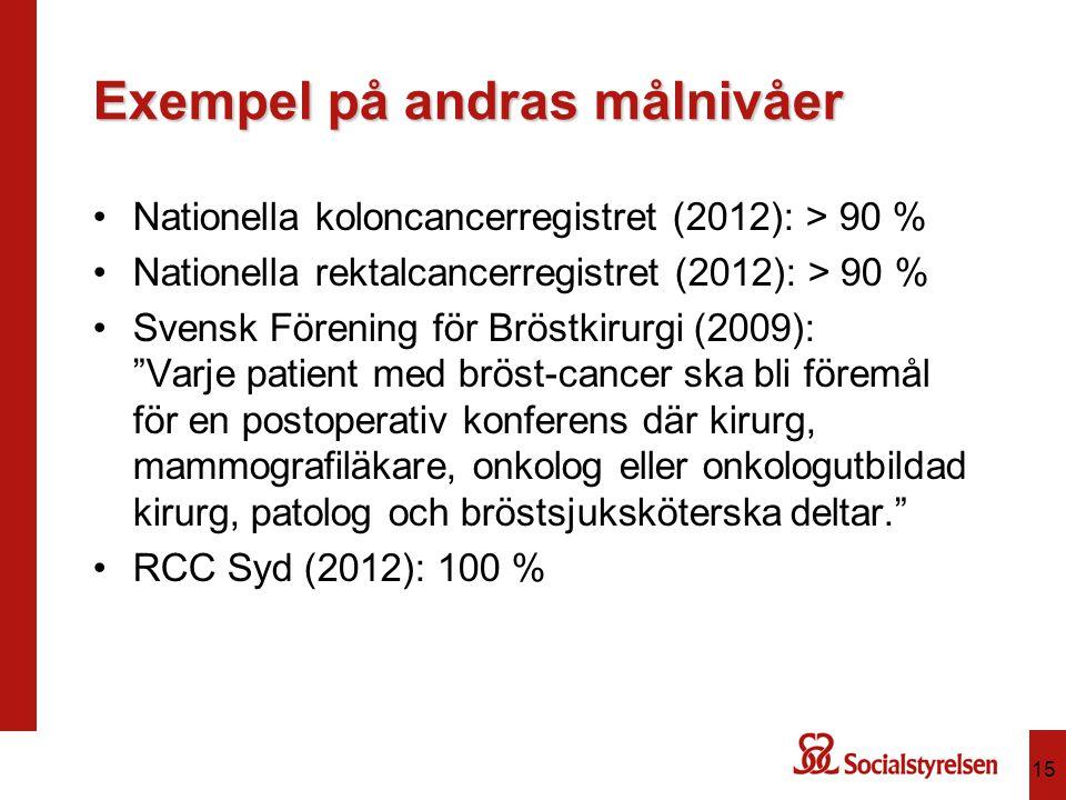 Exempel på andras målnivåer Nationella koloncancerregistret (2012): > 90 % Nationella rektalcancerregistret (2012): > 90 % Svensk Förening för Bröstkirurgi (2009): Varje patient med bröst-cancer ska bli föremål för en postoperativ konferens där kirurg, mammografiläkare, onkolog eller onkologutbildad kirurg, patolog och bröstsjuksköterska deltar. RCC Syd (2012): 100 % 15