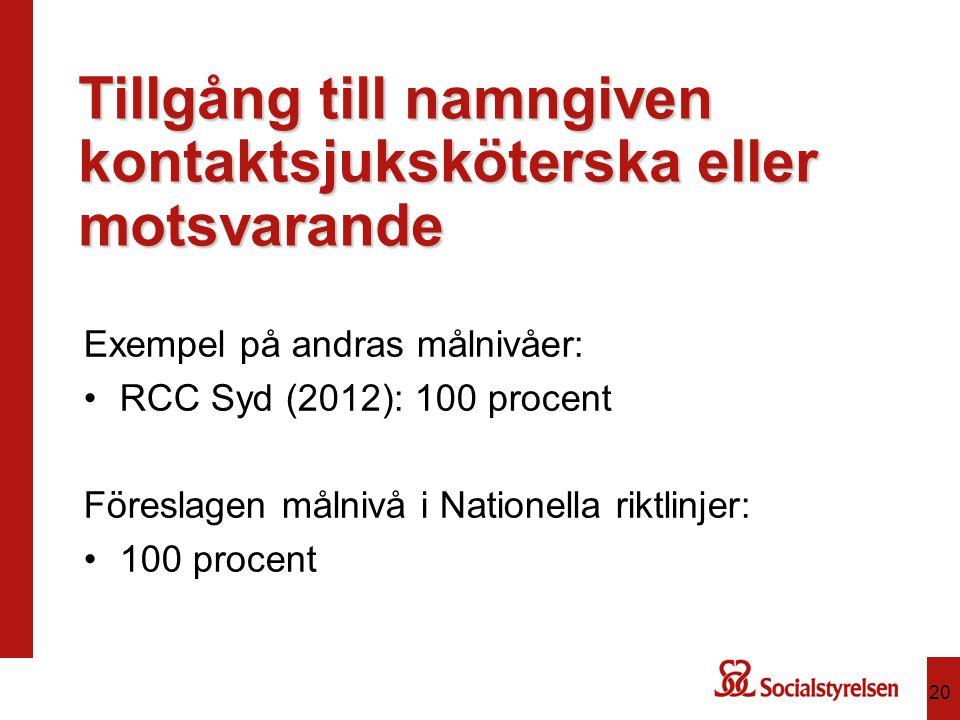 Tillgång till namngiven kontaktsjuksköterska eller motsvarande Exempel på andras målnivåer: RCC Syd (2012): 100 procent Föreslagen målnivå i Nationell