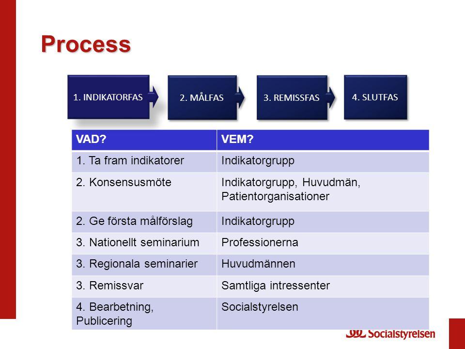 Process VAD?VEM? 1. Ta fram indikatorerIndikatorgrupp 2. KonsensusmöteIndikatorgrupp, Huvudmän, Patientorganisationer 2. Ge första målförslagIndikator