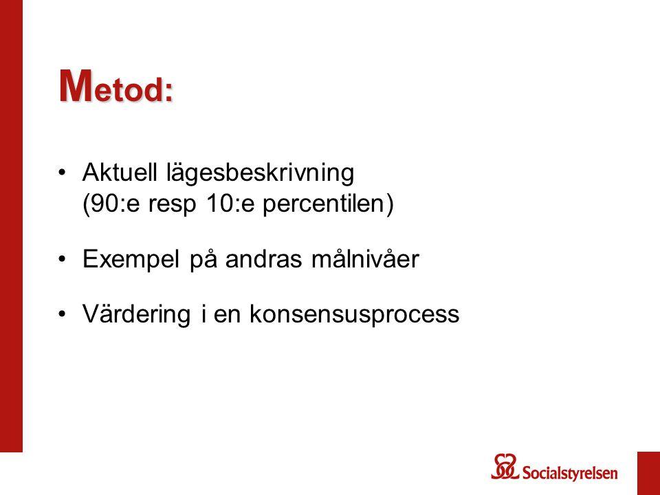 M etod: Aktuell lägesbeskrivning (90:e resp 10:e percentilen) Exempel på andras målnivåer Värdering i en konsensusprocess