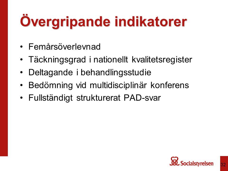 Övergripande indikatorer Femårsöverlevnad Täckningsgrad i nationellt kvalitetsregister Deltagande i behandlingsstudie Bedömning vid multidisciplinär konferens Fullständigt strukturerat PAD-svar 32