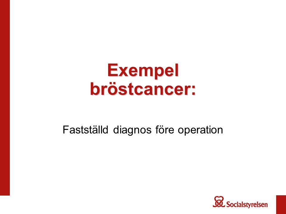 Exempel bröstcancer: Fastställd diagnos före operation