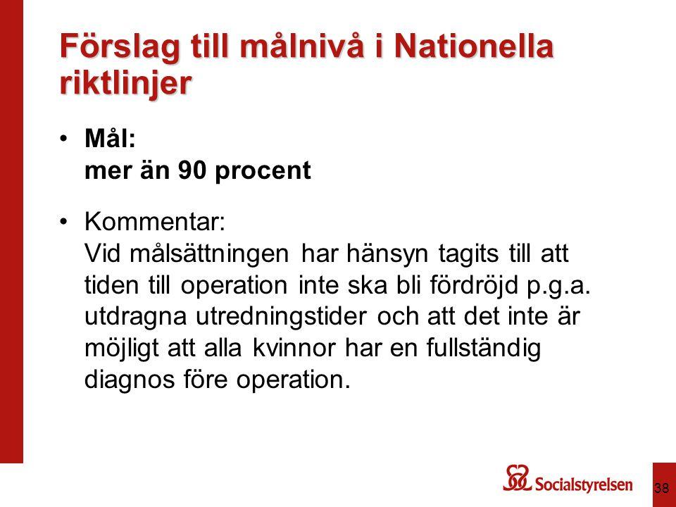 Förslag till målnivå i Nationella riktlinjer Mål: mer än 90 procent Kommentar: Vid målsättningen har hänsyn tagits till att tiden till operation inte