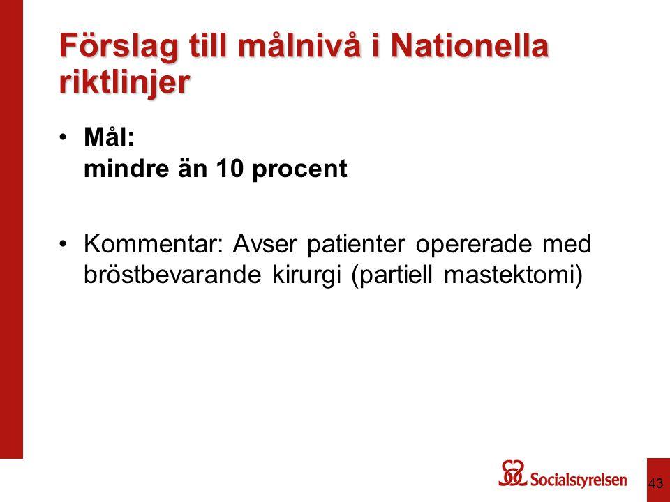 Förslag till målnivå i Nationella riktlinjer Mål: mindre än 10 procent Kommentar: Avser patienter opererade med bröstbevarande kirurgi (partiell mastektomi) 43