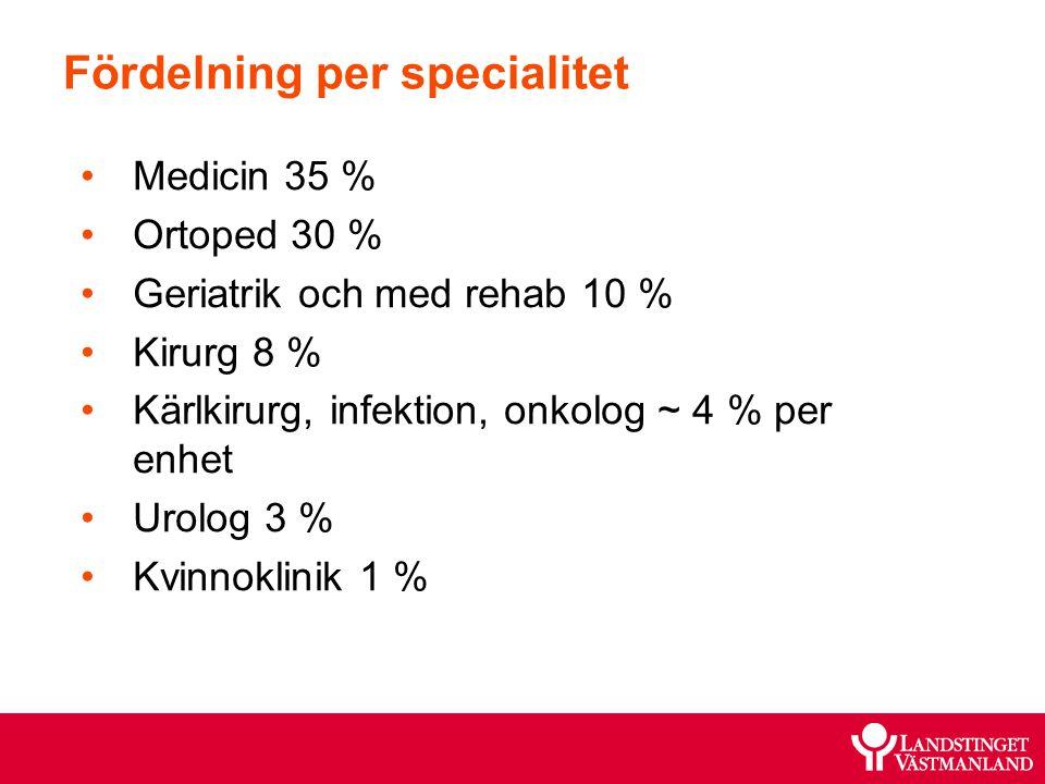 Fördelning per specialitet Medicin 35 % Ortoped 30 % Geriatrik och med rehab 10 % Kirurg 8 % Kärlkirurg, infektion, onkolog ~ 4 % per enhet Urolog 3 % Kvinnoklinik 1 %