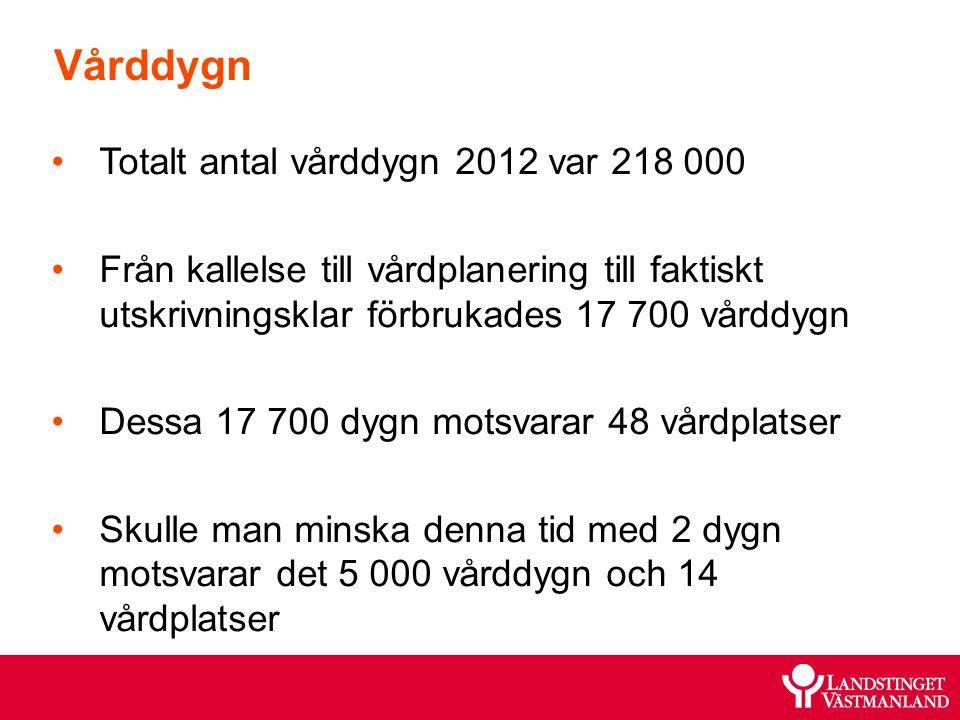 Vårddygn Totalt antal vårddygn 2012 var 218 000 Från kallelse till vårdplanering till faktiskt utskrivningsklar förbrukades 17 700 vårddygn Dessa 17 7