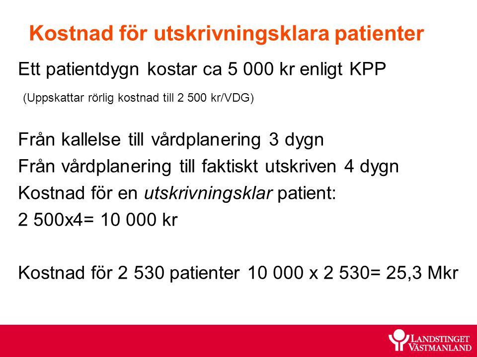 Kostnad för utskrivningsklara patienter Ett patientdygn kostar ca 5 000 kr enligt KPP (Uppskattar rörlig kostnad till 2 500 kr/VDG) Från kallelse till vårdplanering 3 dygn Från vårdplanering till faktiskt utskriven 4 dygn Kostnad för en utskrivningsklar patient: 2 500x4= 10 000 kr Kostnad för 2 530 patienter 10 000 x 2 530= 25,3 Mkr