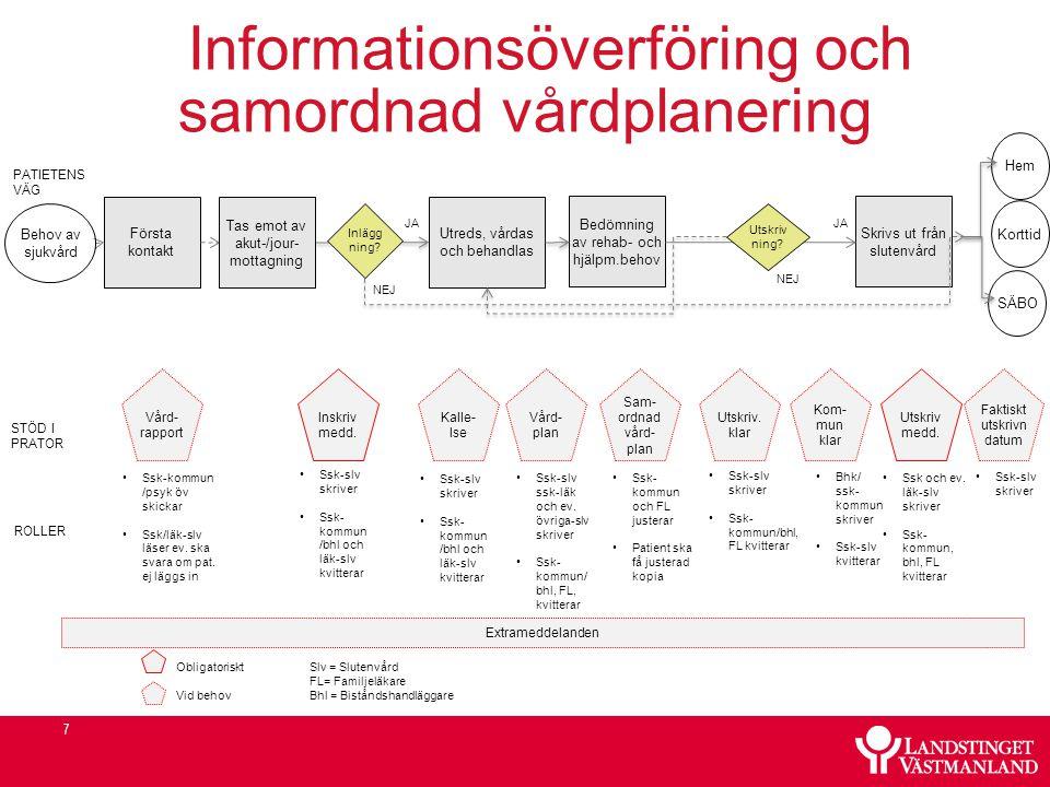 7 Behov av sjukvård Första kontakt Inlägg ning.