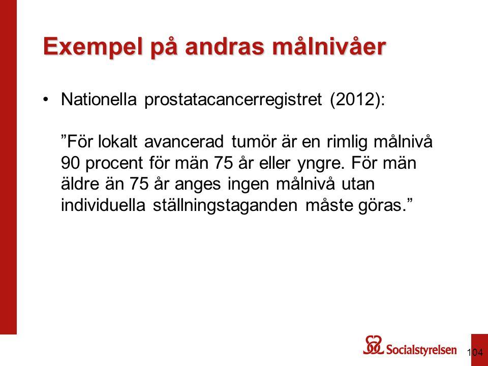 """Exempel på andras målnivåer Nationella prostatacancerregistret (2012): """"För lokalt avancerad tumör är en rimlig målnivå 90 procent för män 75 år eller"""