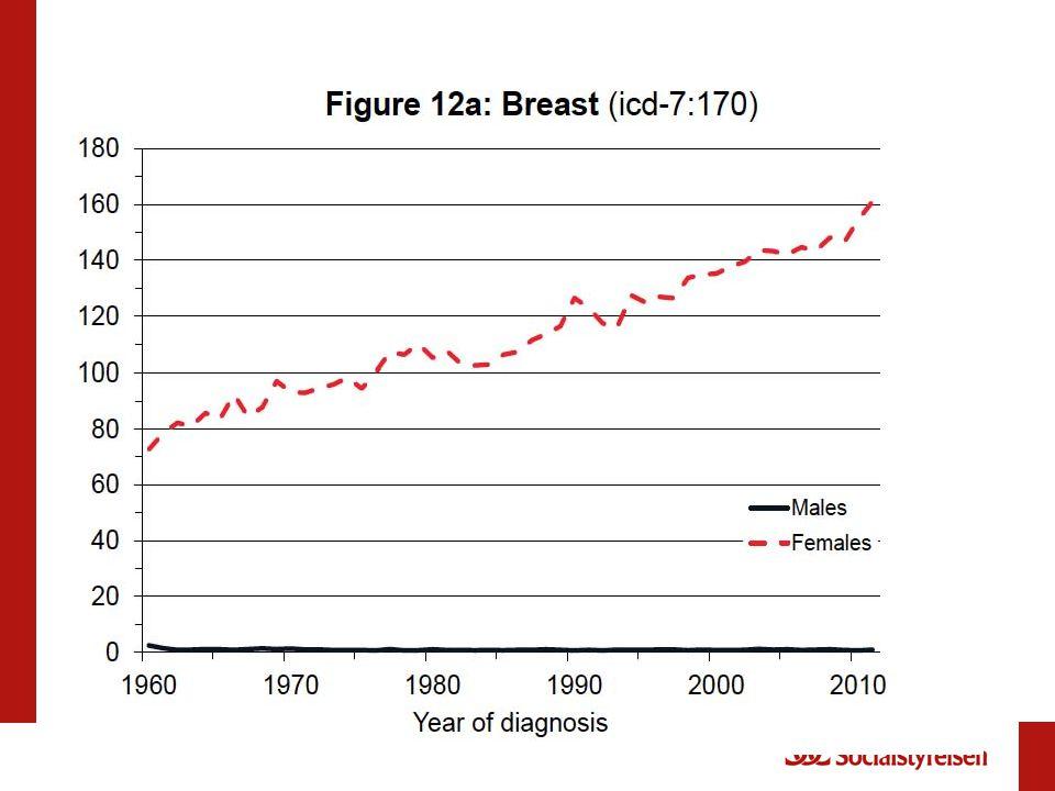EIO Milan 27-2 2013109 Breast cancer incidence 1980-2010 per region Forouzanfar et al.