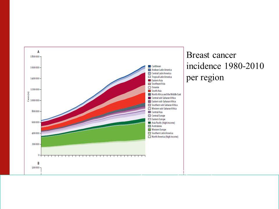 EIO Milan 27-2 2013109 Breast cancer incidence 1980-2010 per region Forouzanfar et al. Lancet DOI:10.1016/S0140-6736(11)61351-2, 2011