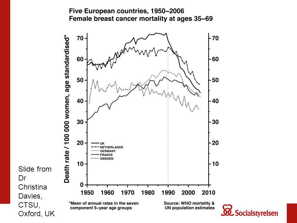 Slide from Dr Christina Davies, CTSU, Oxford, UK