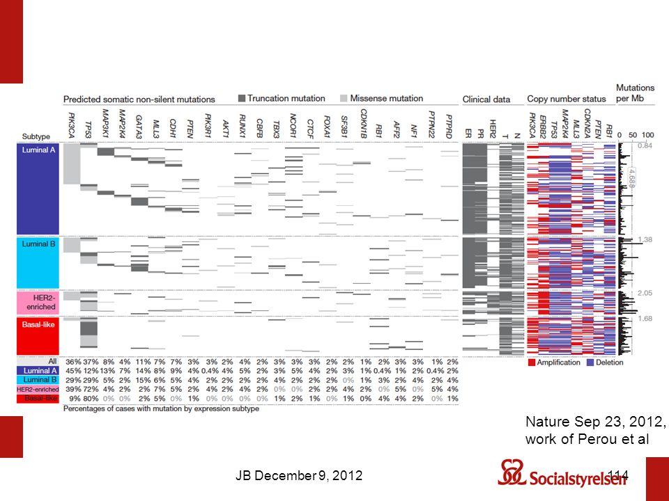 JB December 9, 2012114 Nature Sep 23, 2012, work of Perou et al