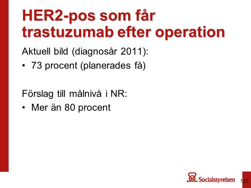 HER2-pos som får trastuzumab efter operation Aktuell bild (diagnosår 2011): 73 procent (planerades få) Förslag till målnivå i NR: Mer än 80 procent 12