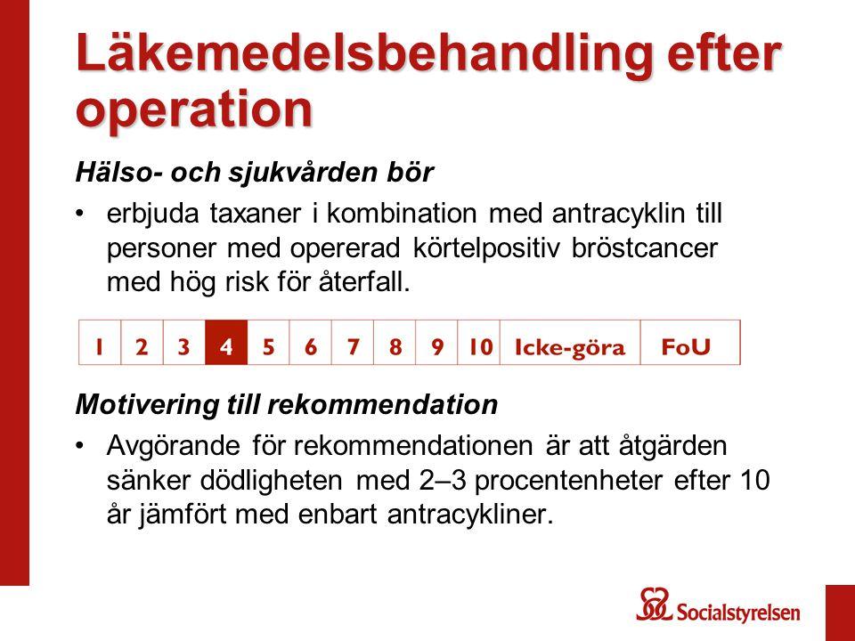 Läkemedelsbehandling efter operation Hälso- och sjukvården bör erbjuda taxaner i kombination med antracyklin till personer med opererad körtelpositiv